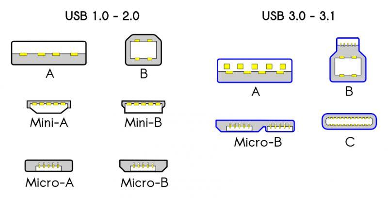 Rodzaje USB